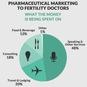 Pharma-Marketing-Spend