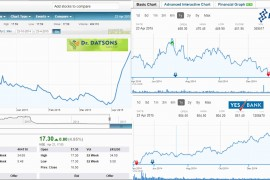 Dr. Datsons Labs gain momentum post strong export order, surges in continuous green!